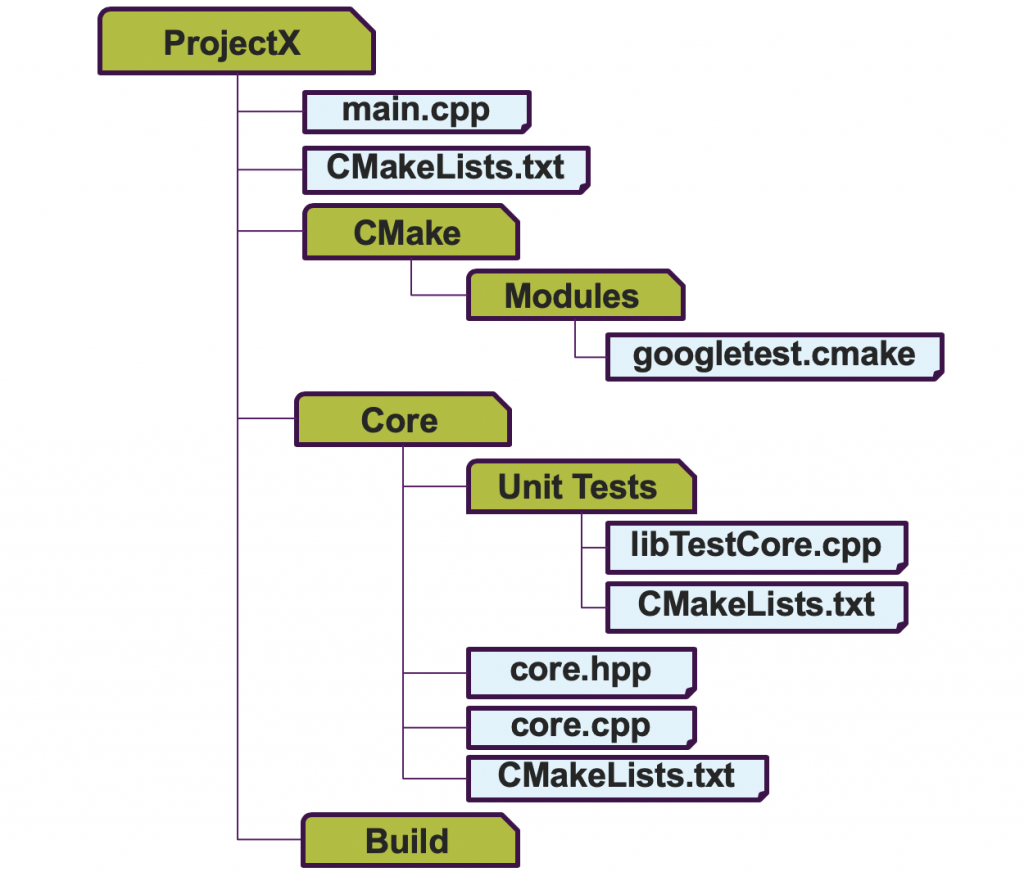Unit testing C++ projects from the ground up – Byte Shuffle